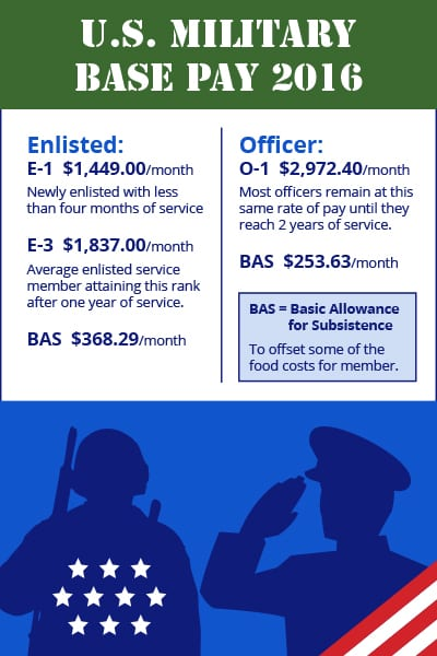 Military Pay Sidebar
