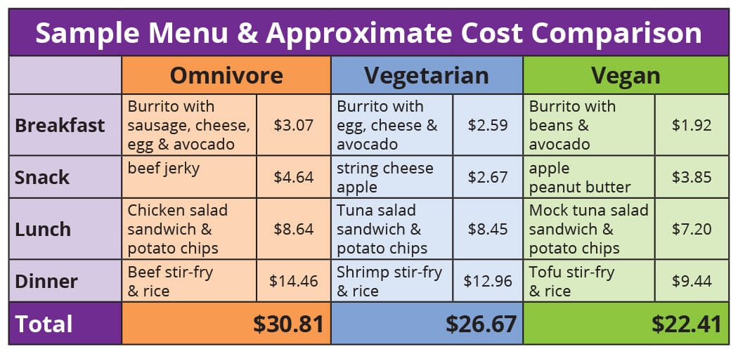 Chart: The Cost Of Being An Omnivore, Vegetarian, Vegan: The Winner Is...