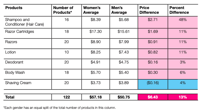 What Is the Pink Tax and What Does It Mean for You? | Chart of price differences between men's and women's products