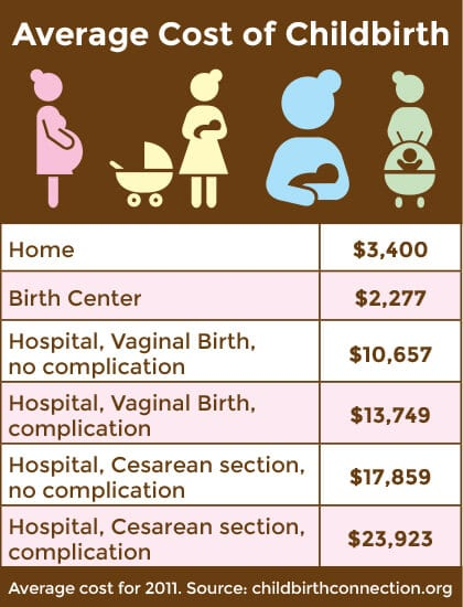Home Birth Vs Hospital: The Cost Gap is Huge