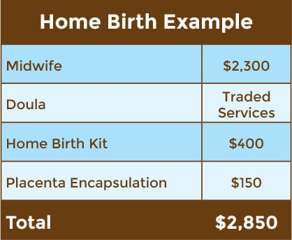 Cost of home birth
