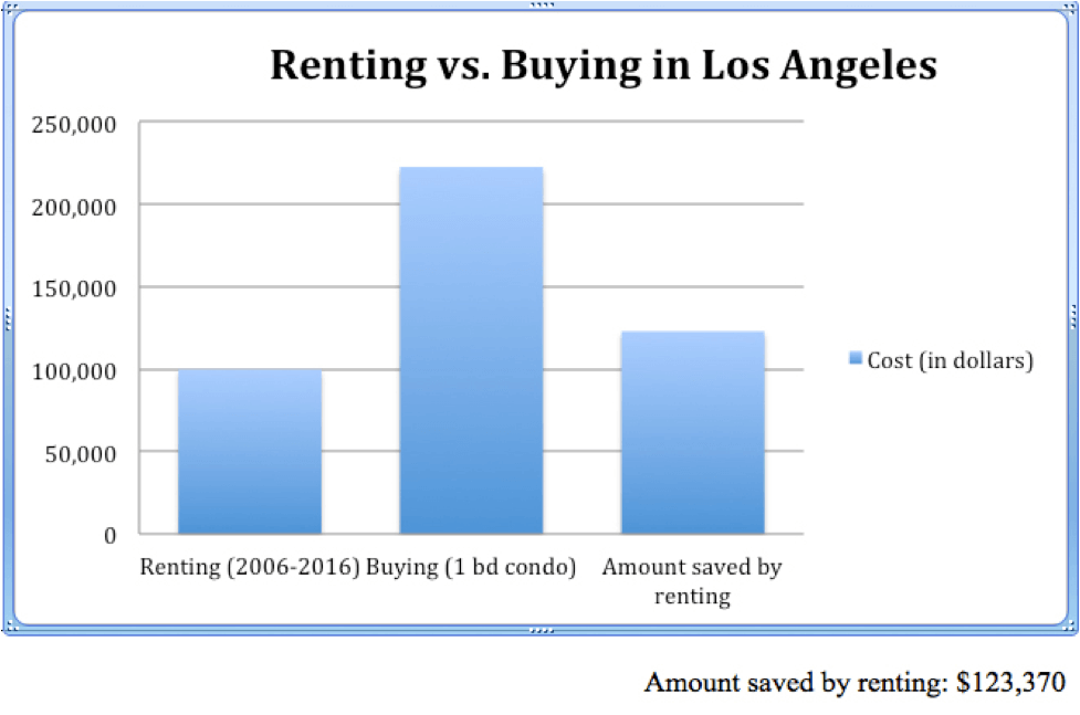"""I Am Planning to Rent Till I Die – Can You Guess Why? - """"Renting vs Buying"""" Graph"""