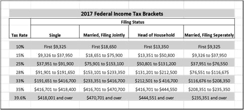Understanding Taxes: How to Tax Brackets Work? (chart)