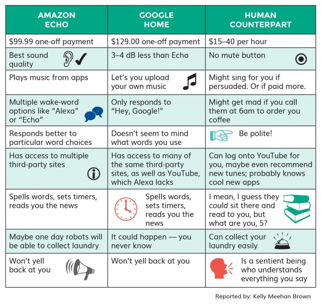Google Home vs. Amazon Echo vs. Human   Is a Digital Assistant Worth It?
