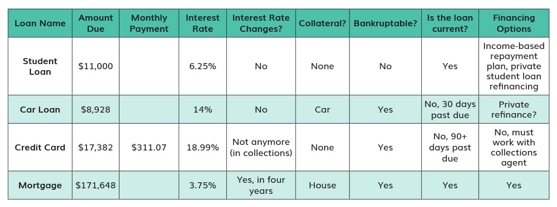 How to Get Out of Debt: Finding the Best Payoff Plan - chart by suzanne harkness