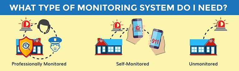 Monitoring_Type