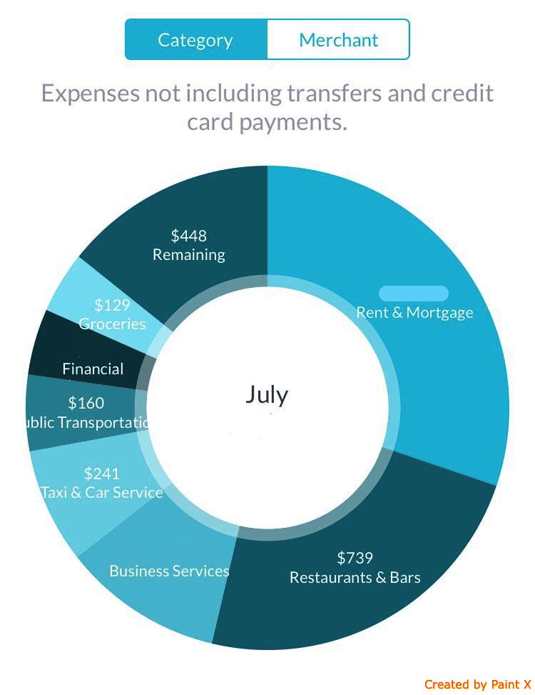 best financial apps | a chart from Albert