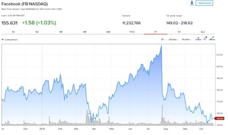 How to Read Stock Chart: Facebook Stock Line Chart