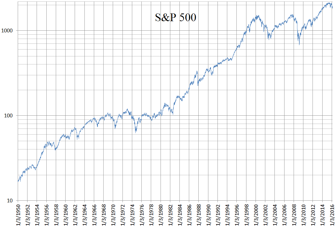 Market timing | S&P 500 Index from 1950 to 2016 | Wikimedia Commons