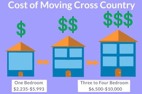 Cost of moving cross country