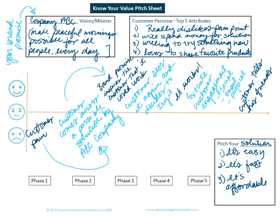 This client journey map shows the steps you go through to figure out how to get from the Launch stage to the Growth stage.