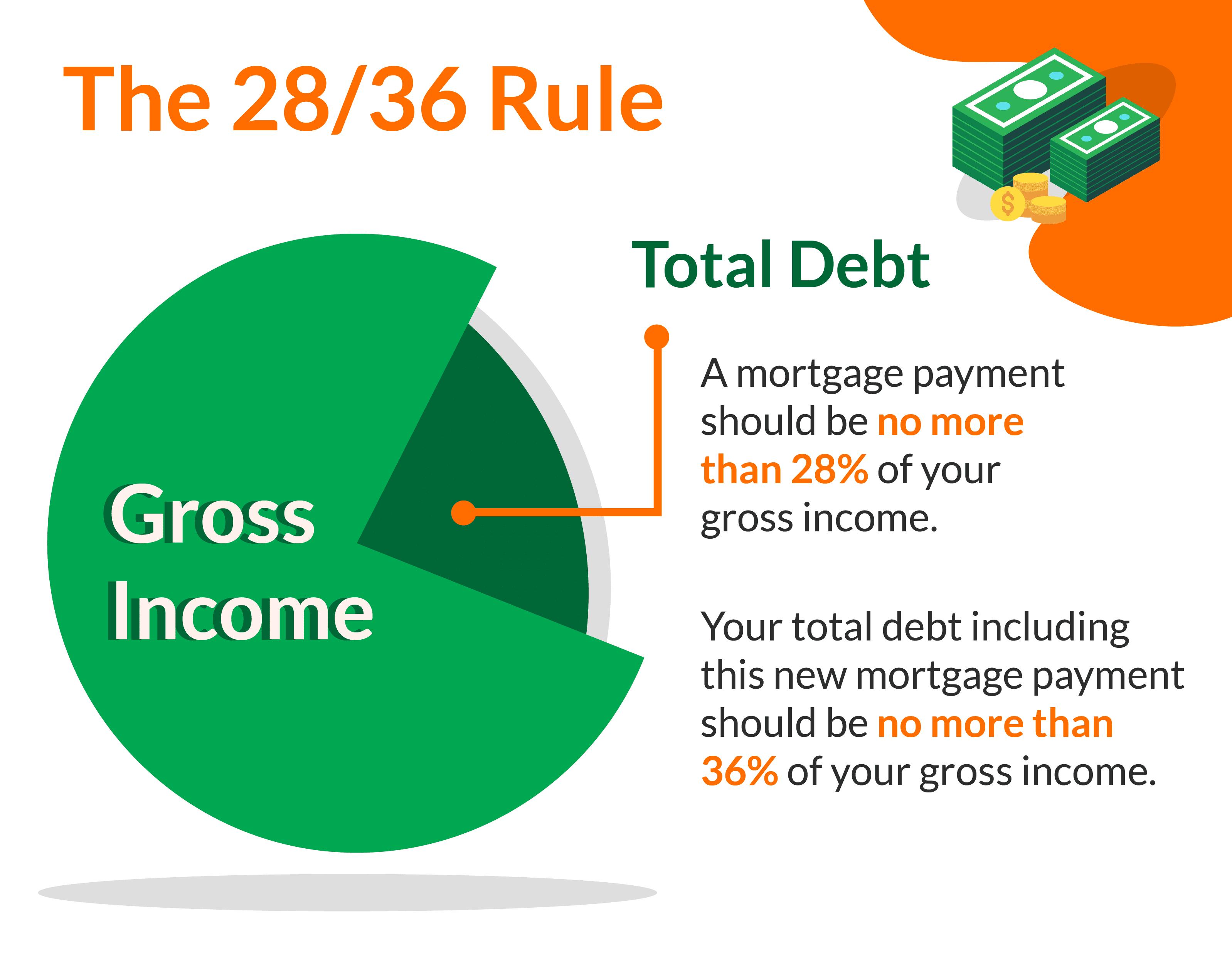 28 36 rule