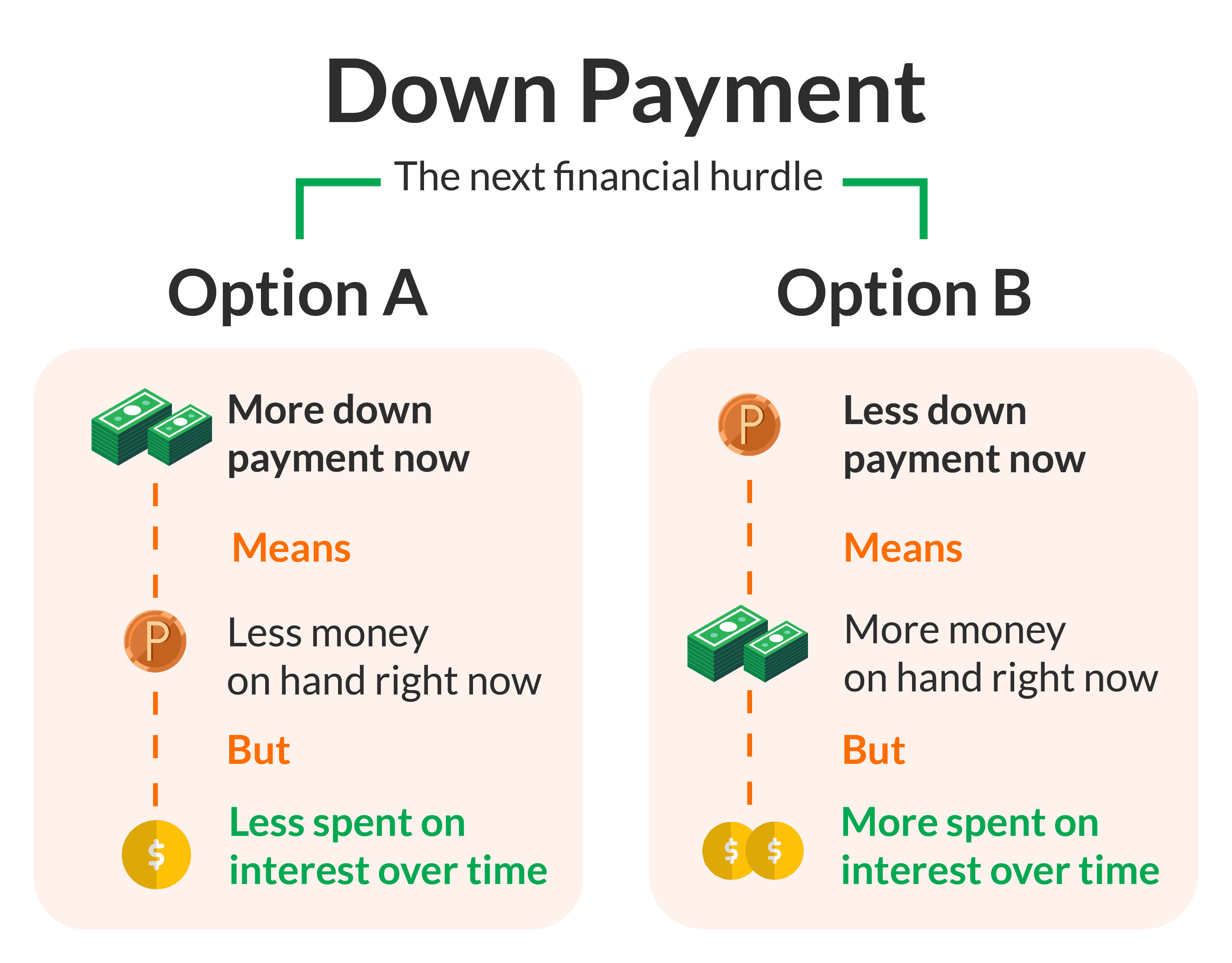 down payment guide