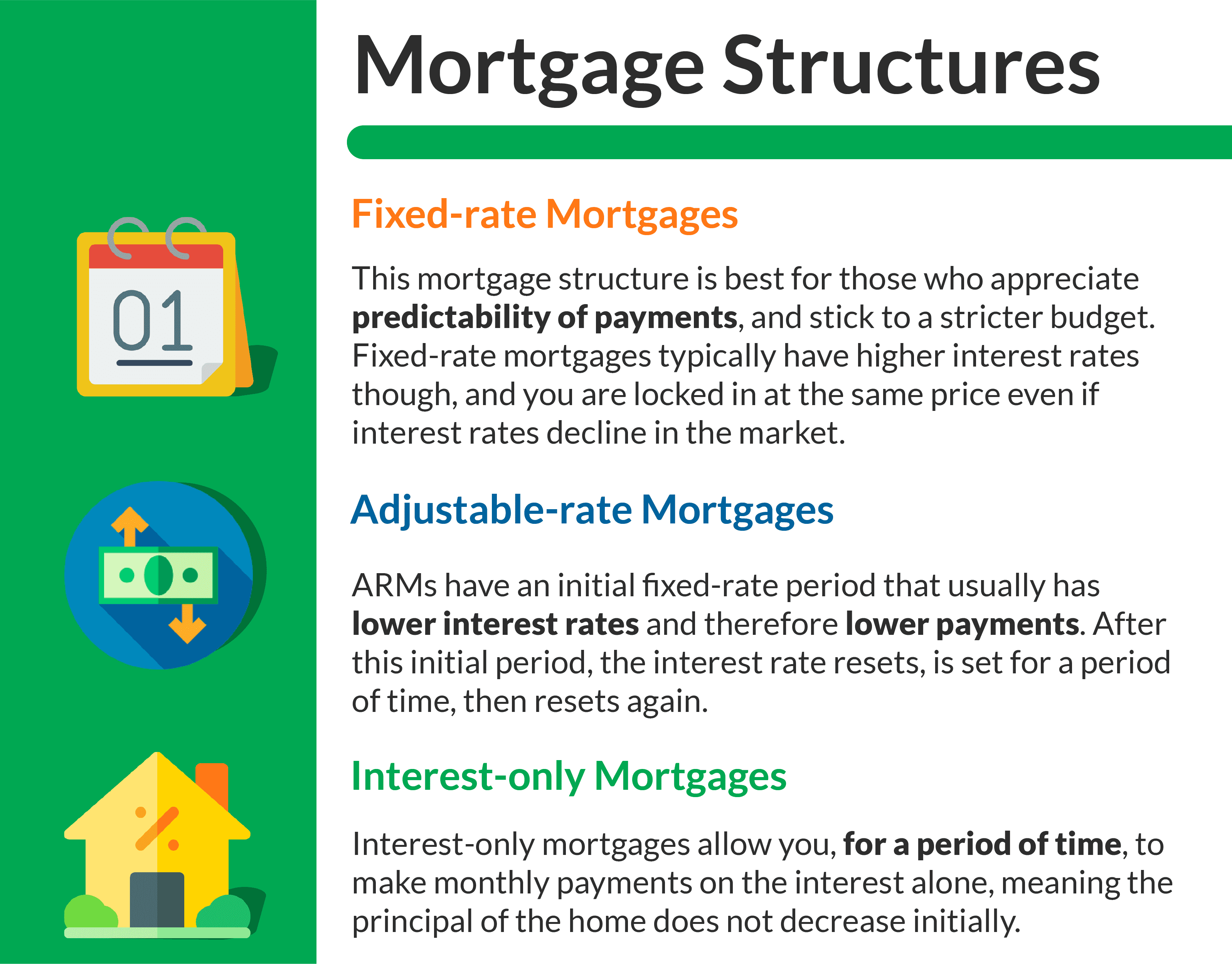 mortgage structures