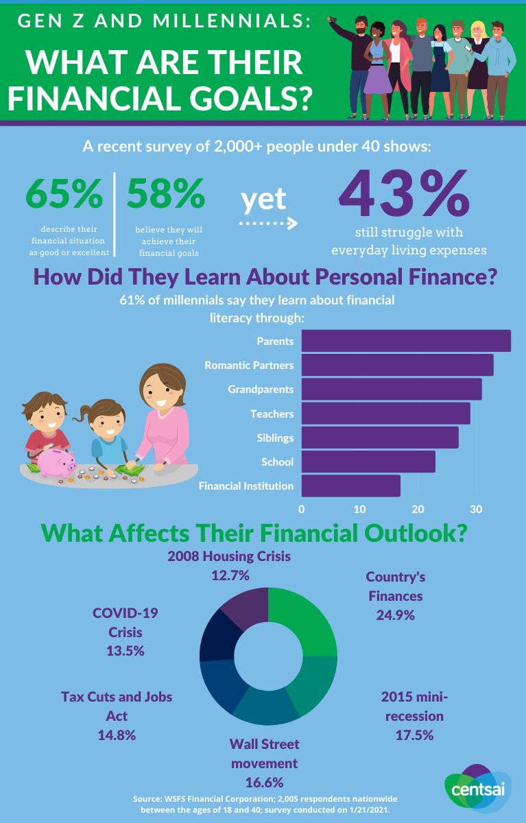 objetivos financieros de la generación z