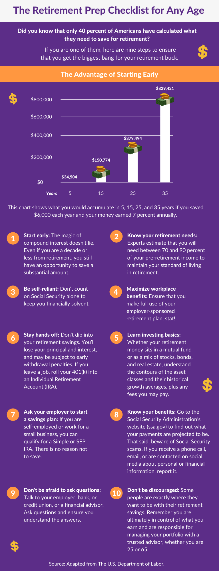 C The Retirement Prep Checklist for Any Age Infographic