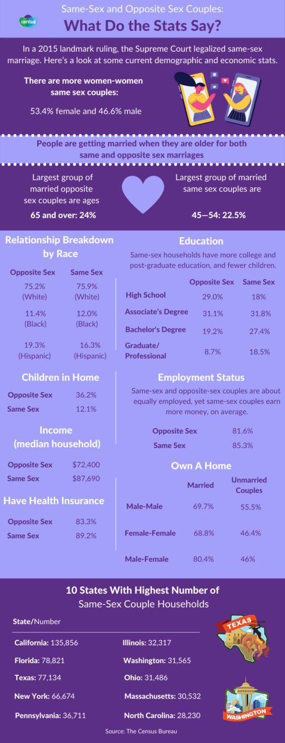 Gay and Straight Couples | Financial Planning