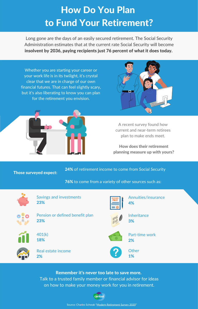 Retirement Sources of income Infographic A.1   retirement statistics